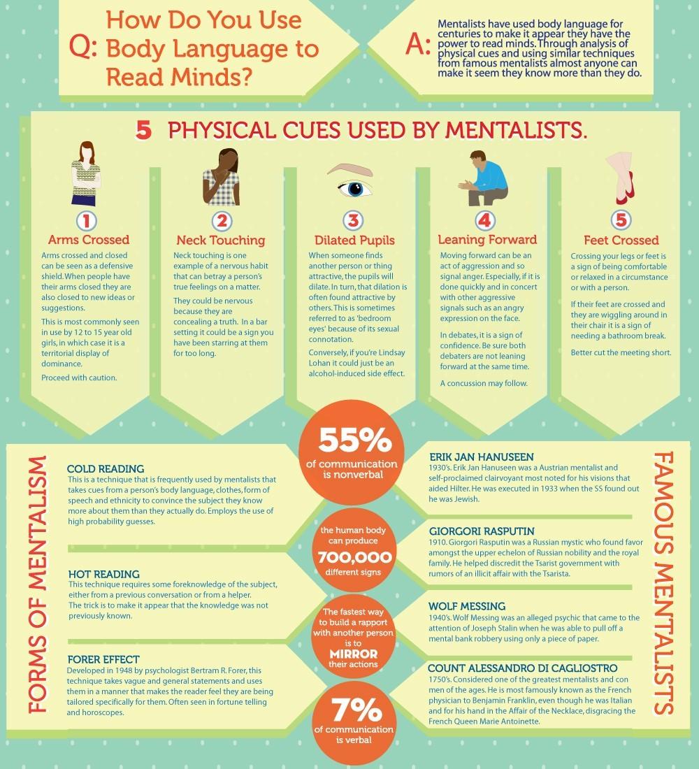 Infographic Body Language